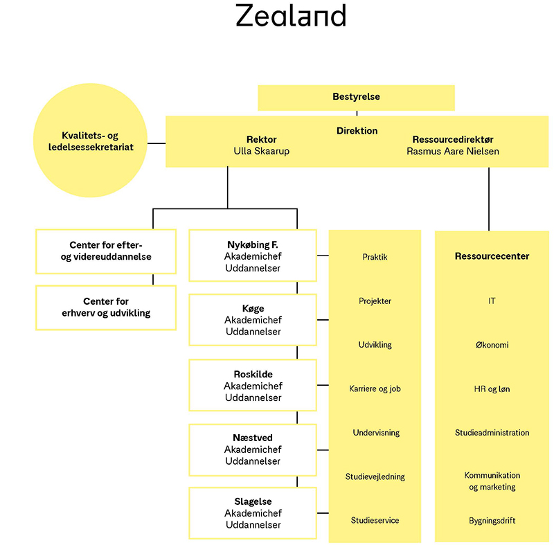 Zealand organisationsdiagram